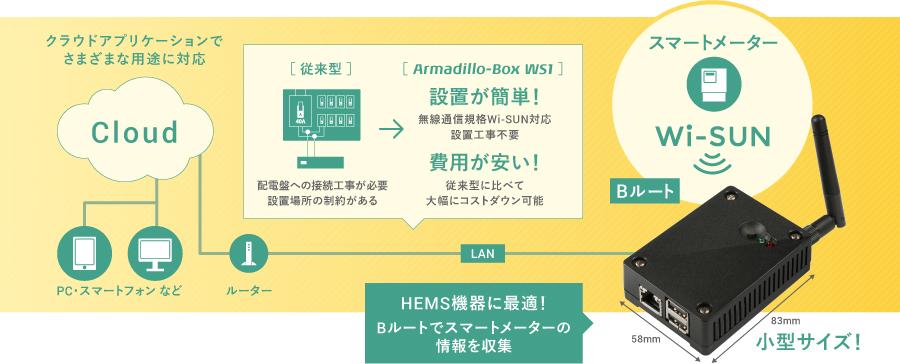 Armadillo-Box WS1のイメージ