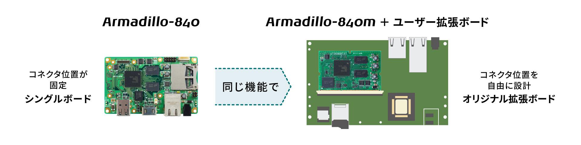 Armadillo-840mイメージ図