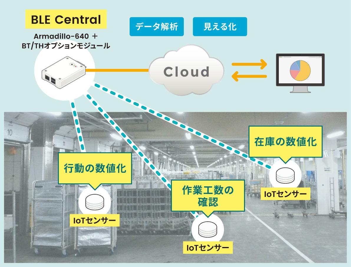 IoTシステムの事例