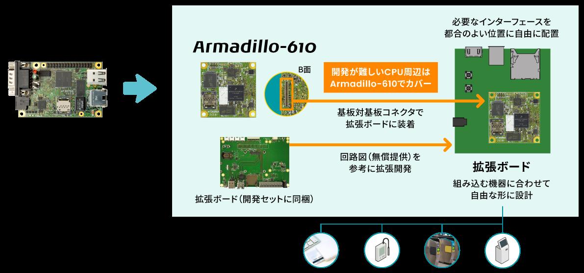 Armadillo-610とArmadillo-640の比較説明