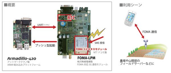 FOMA-LPMイメージ