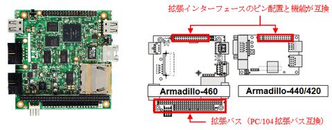 Armadillo-400シリーズの拡張バス