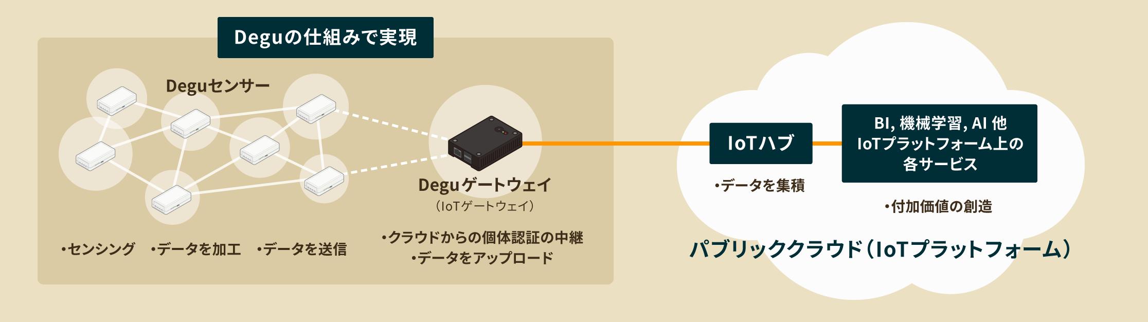 IoTシステム概要図