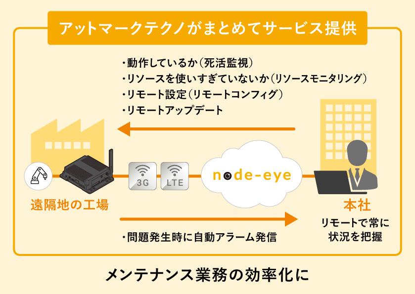node-eyeイメージ