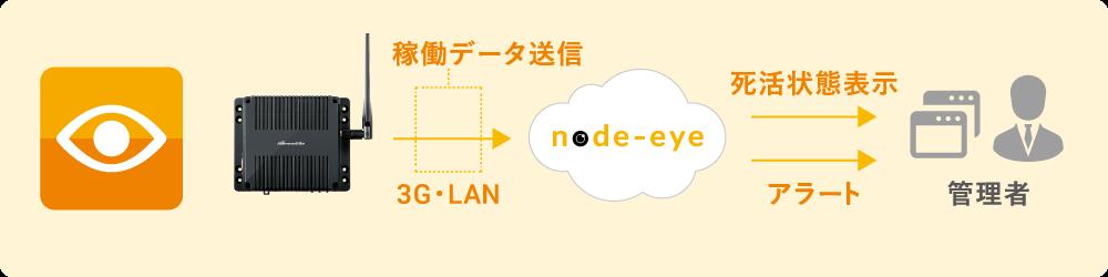 node-eye