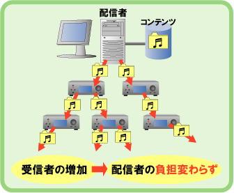 pg_p2p.jpg