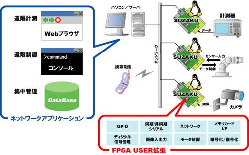 suzaku-use-500.jpg